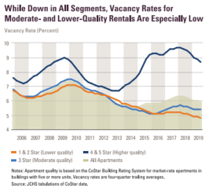Vacancy Rates for Moderate and lower quality rentals graph